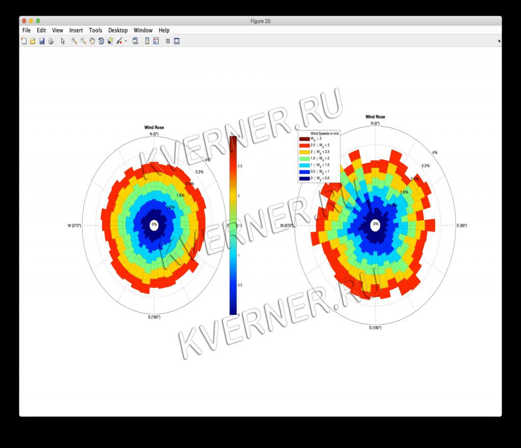 Роза ветров — векторная диаграмма, характеризующая в метеорологии и климатологии режим ветра в данном месте по многолетним наблюдениям. Программа написана для научного института.